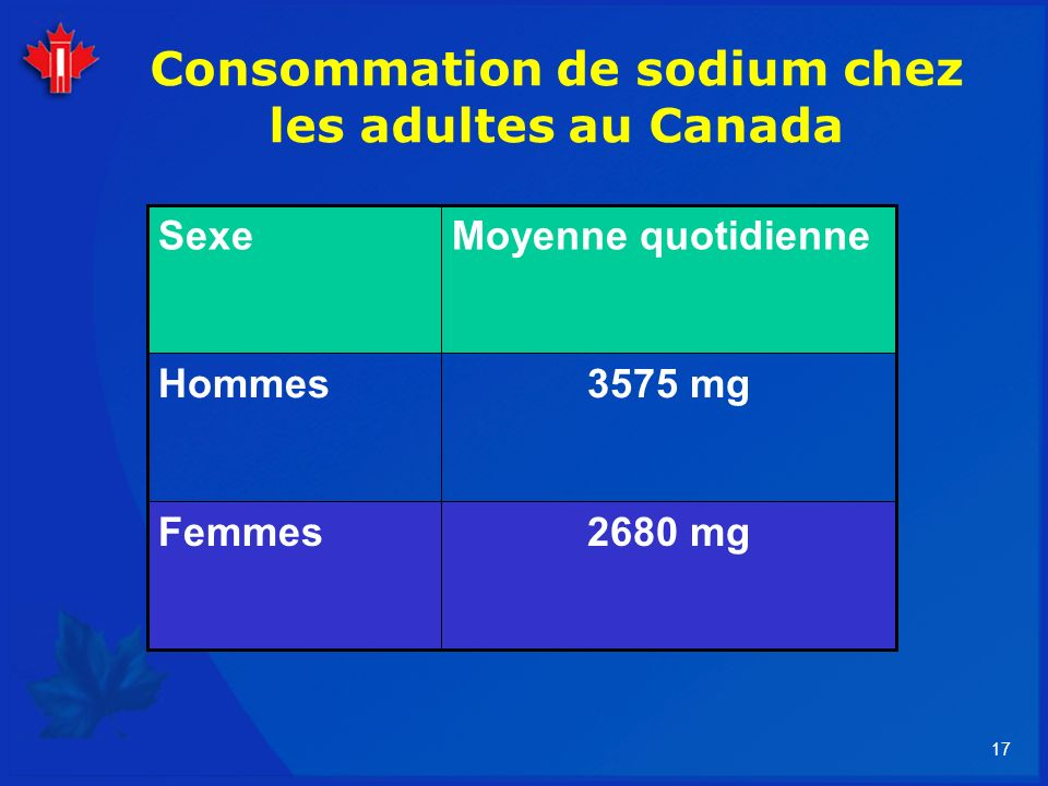 Consommation de sodium chez les adultes au Canada