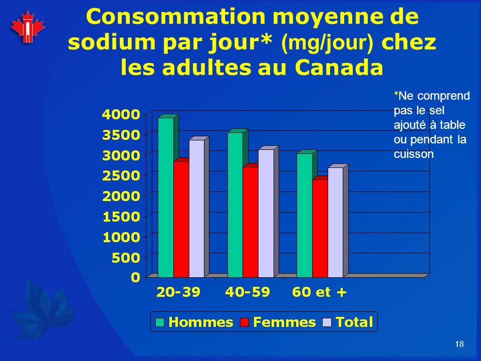 Consommation moyenne de sodium par jour