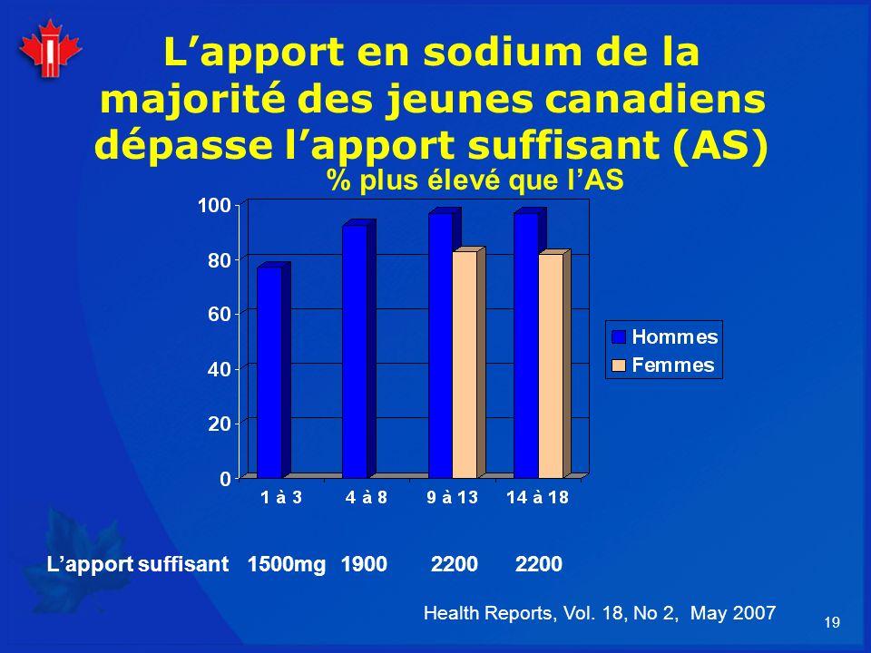 L'apport en sodium de la majorité des jeunes canadiens dépasse l'apport suffisant (AS)