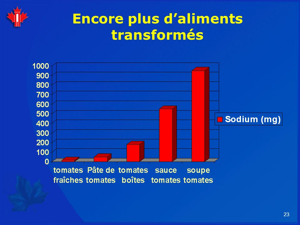 Encore plus d'aliments transformés