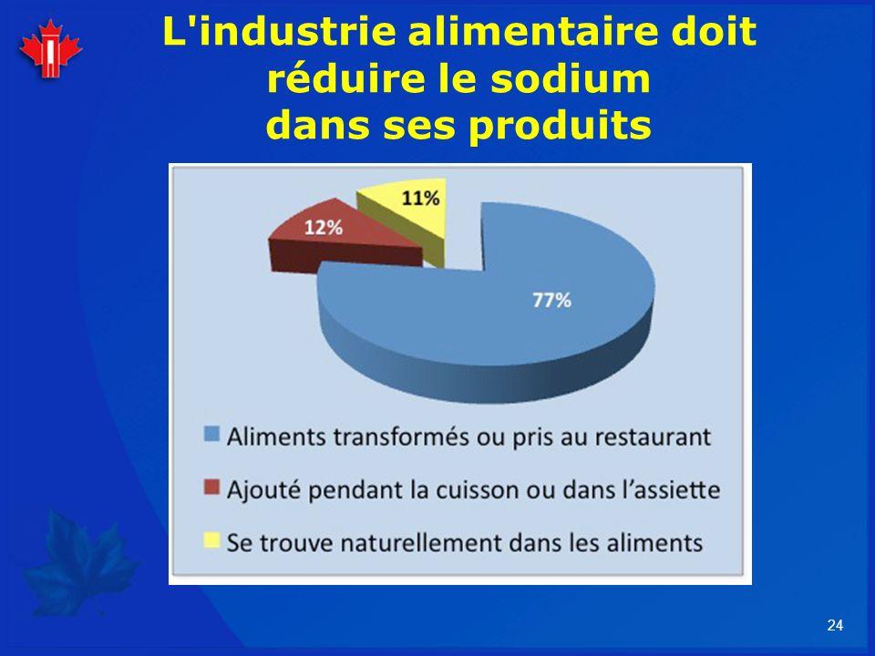 L industrie alimentaire doit réduire le sodium dans ses produits