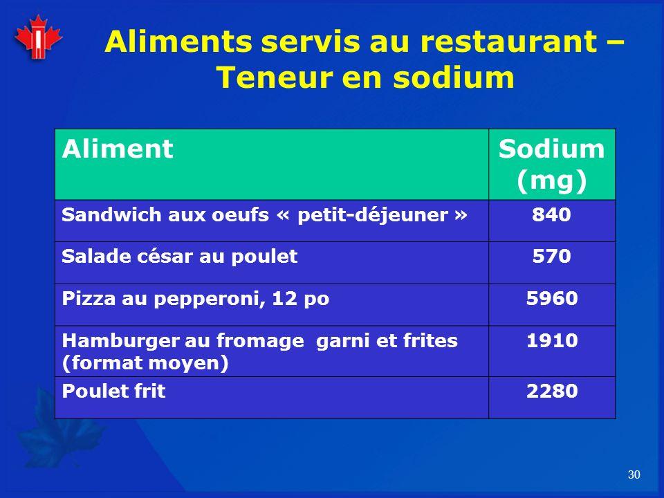 Aliments servis au restaurant – Teneur en sodium