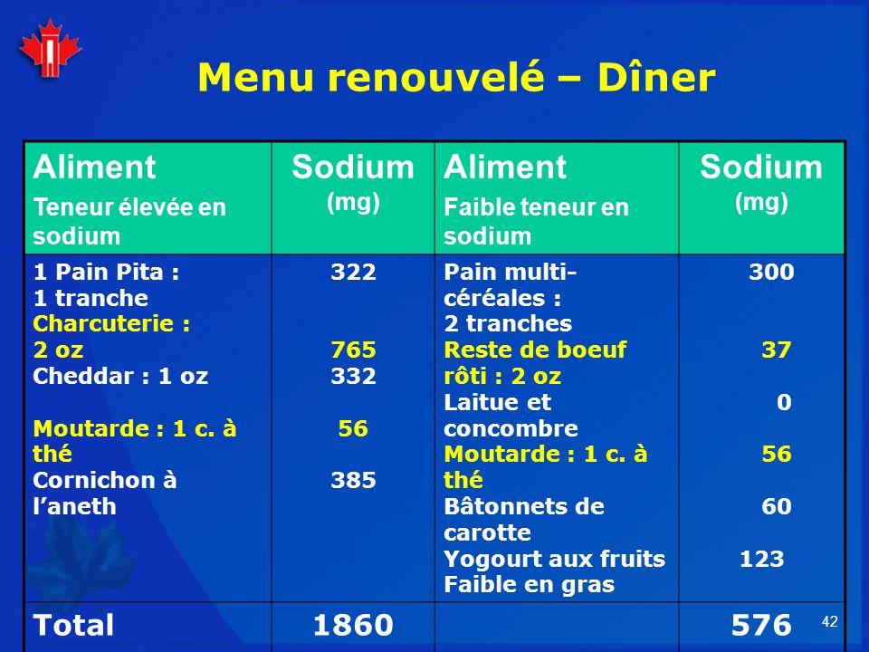 Menu renouvelé – Dîner Aliment Sodium (mg) Total 1860 576