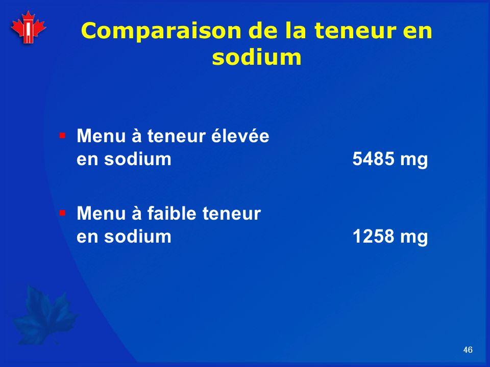 Comparaison de la teneur en sodium