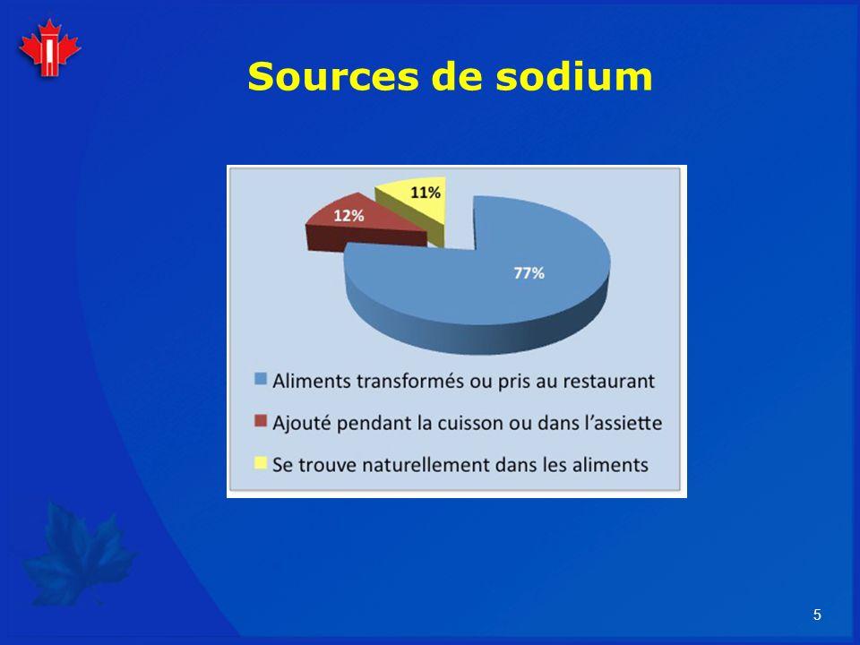 Sources de sodium Le graphique nous aide à comprendre là où il faut concentrer ses efforts pour diminuer la consommation de sodium.