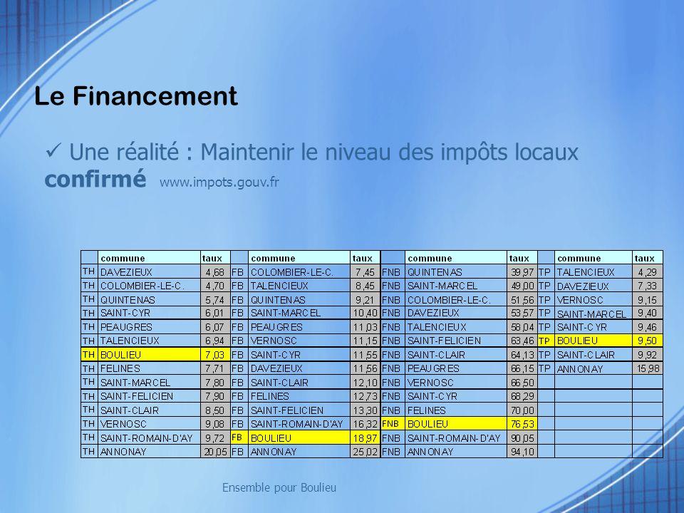 Le Financement Une réalité : Maintenir le niveau des impôts locaux confirmé www.impots.gouv.fr. Ensemble pour Boulieu.