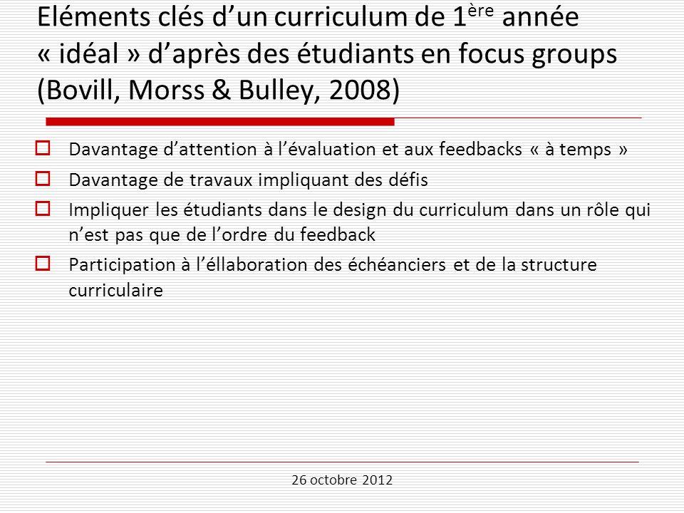 Eléments clés d'un curriculum de 1ère année « idéal » d'après des étudiants en focus groups (Bovill, Morss & Bulley, 2008)
