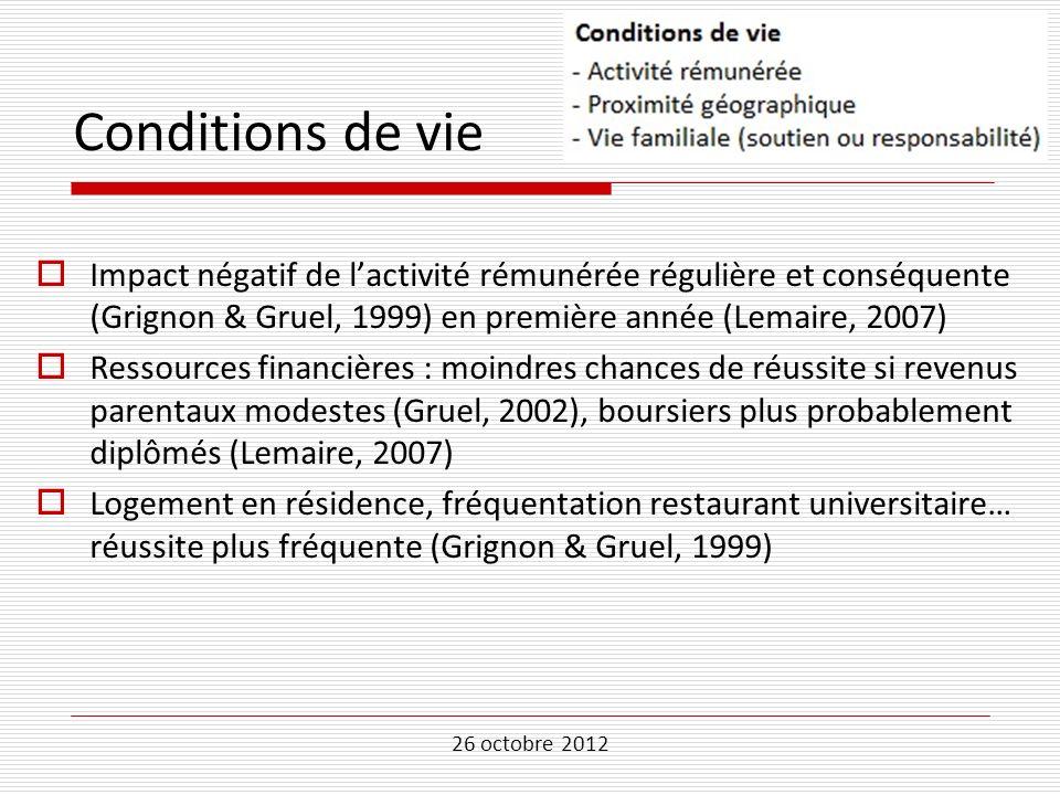 Conditions de vie Impact négatif de l'activité rémunérée régulière et conséquente (Grignon & Gruel, 1999) en première année (Lemaire, 2007)