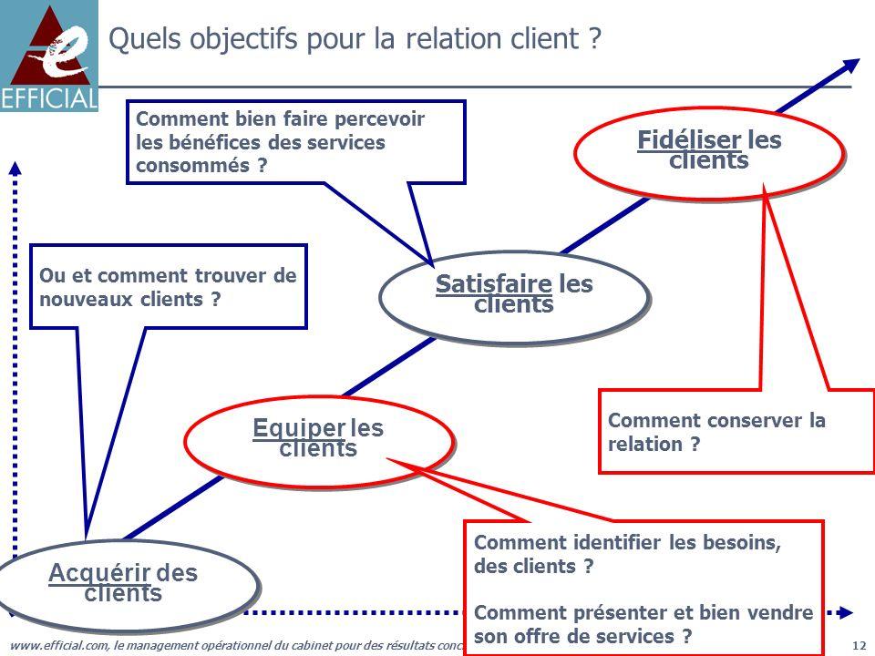 Quels objectifs pour la relation client