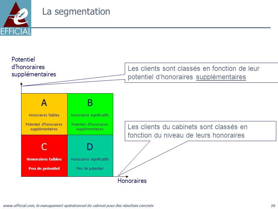 La segmentation Potentiel. d'honoraires. supplémentaires. Les clients sont classés en fonction de leur potentiel d'honoraires supplémentaires.