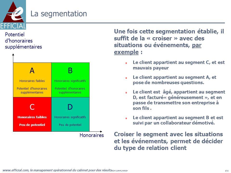 La segmentation Une fois cette segmentation établie, il suffit de la « croiser » avec des situations ou événements, par exemple :