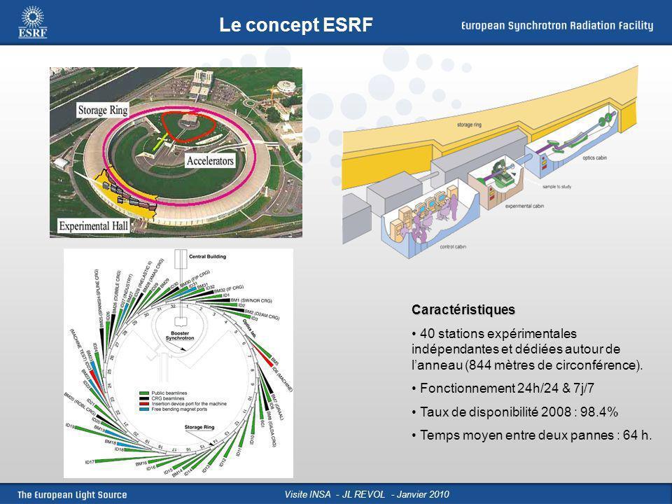 Le concept ESRF Caractéristiques