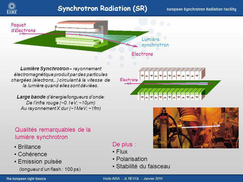 Synchrotron Radiation (SR)