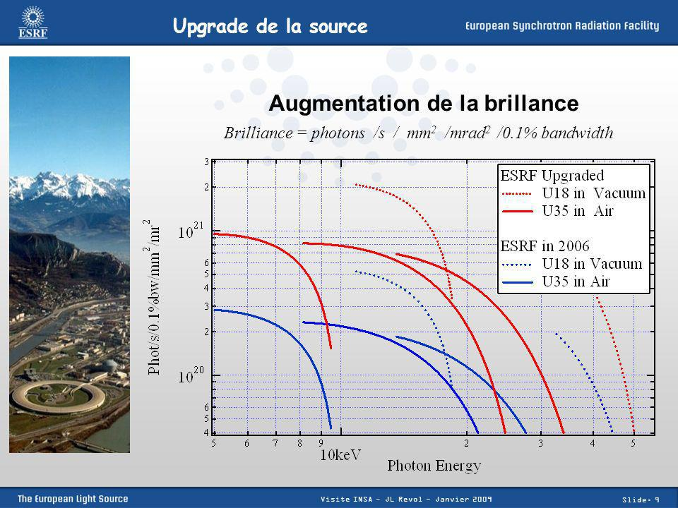 Augmentation de la brillance