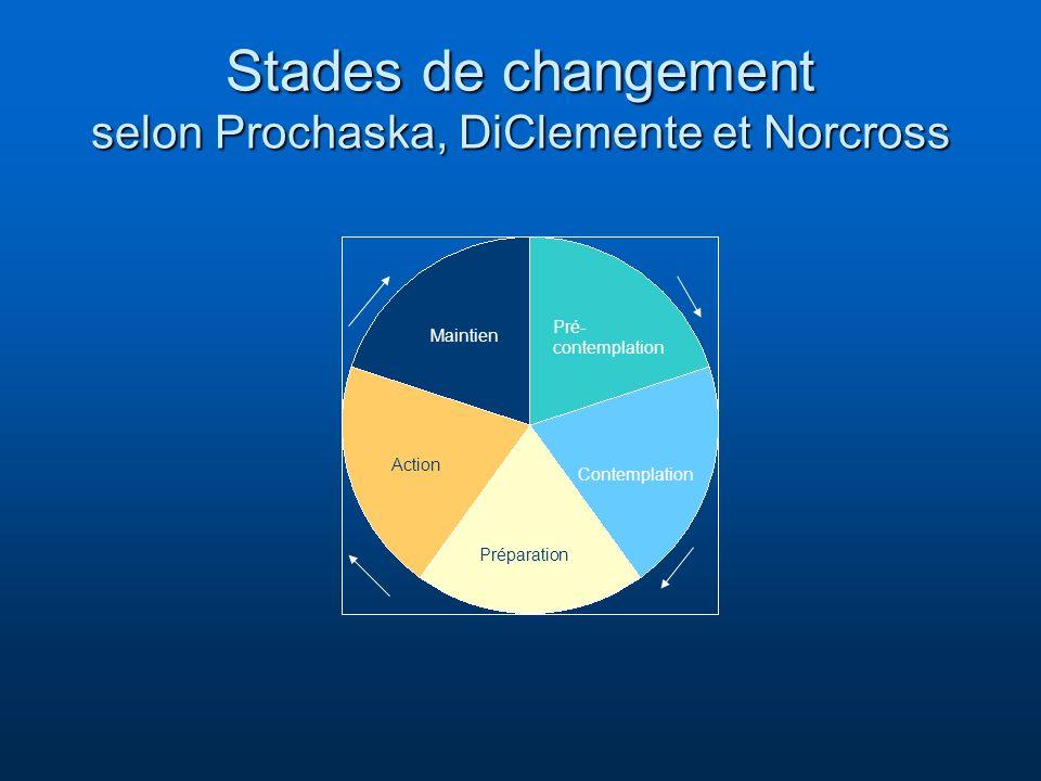 Stades de changement selon Prochaska, DiClemente et Norcross