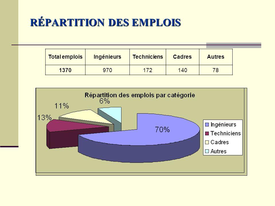 RÉPARTITION DES EMPLOIS