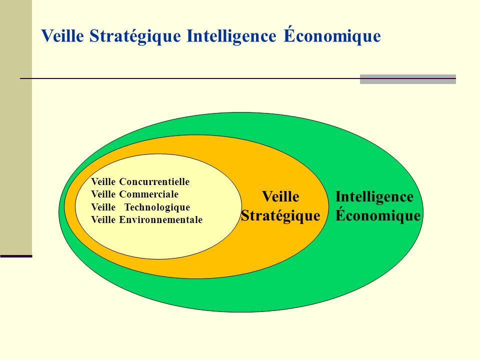Veille Stratégique Intelligence Économique