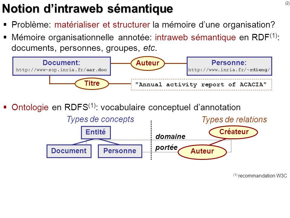 Notion d'intraweb sémantique