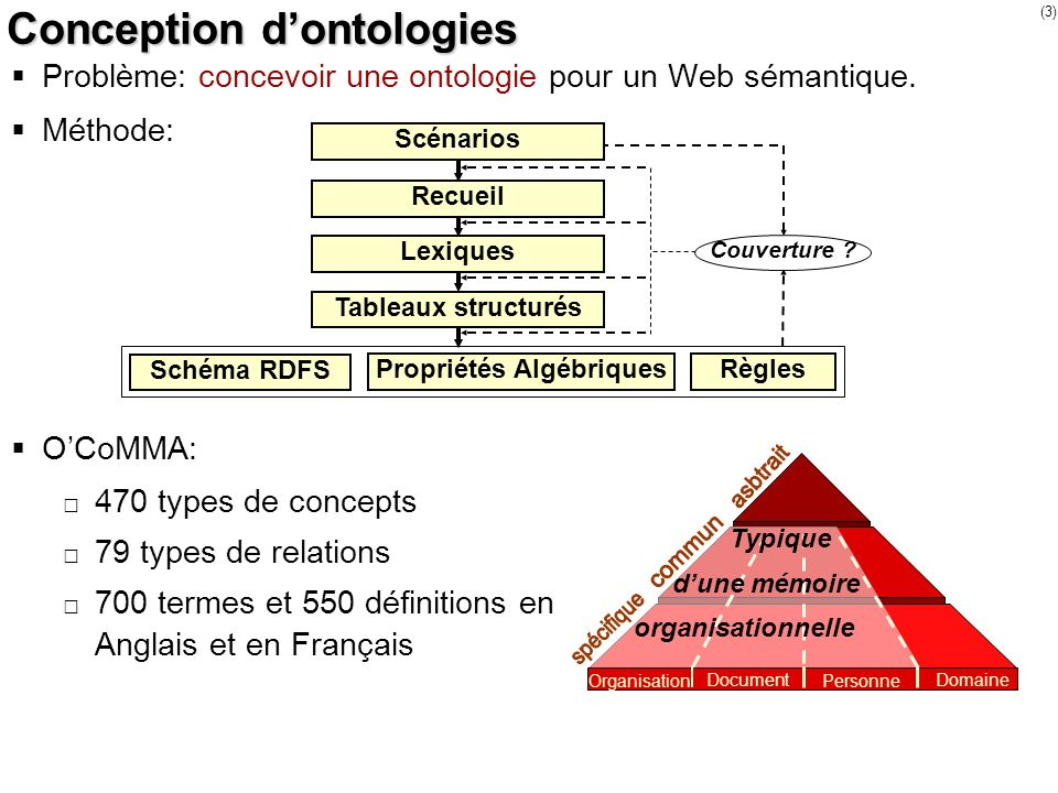 Conception d'ontologies