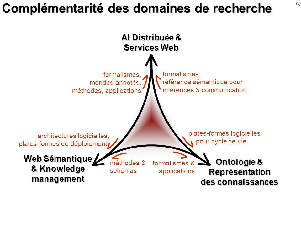 Complémentarité des domaines de recherche