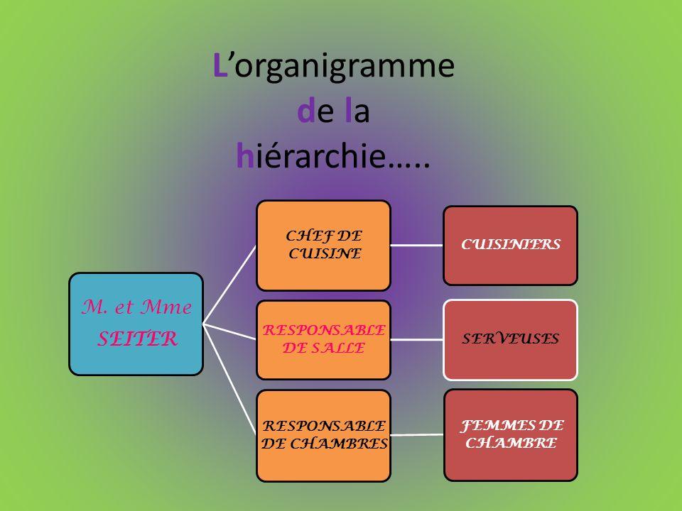 L'organigramme de la hiérarchie…..