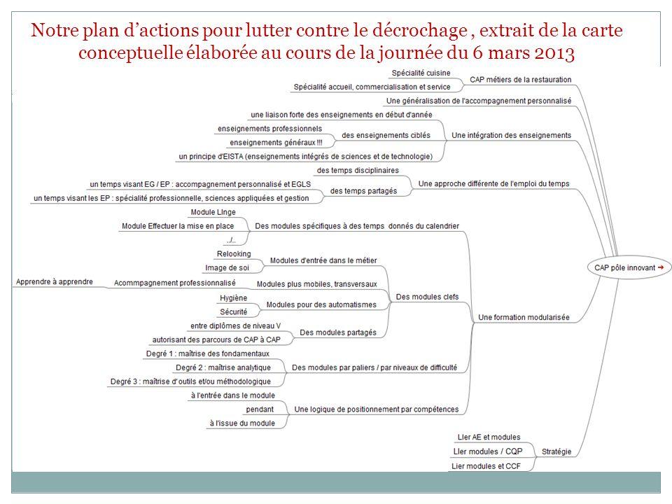 Notre plan d'actions pour lutter contre le décrochage , extrait de la carte conceptuelle élaborée au cours de la journée du 6 mars 2013