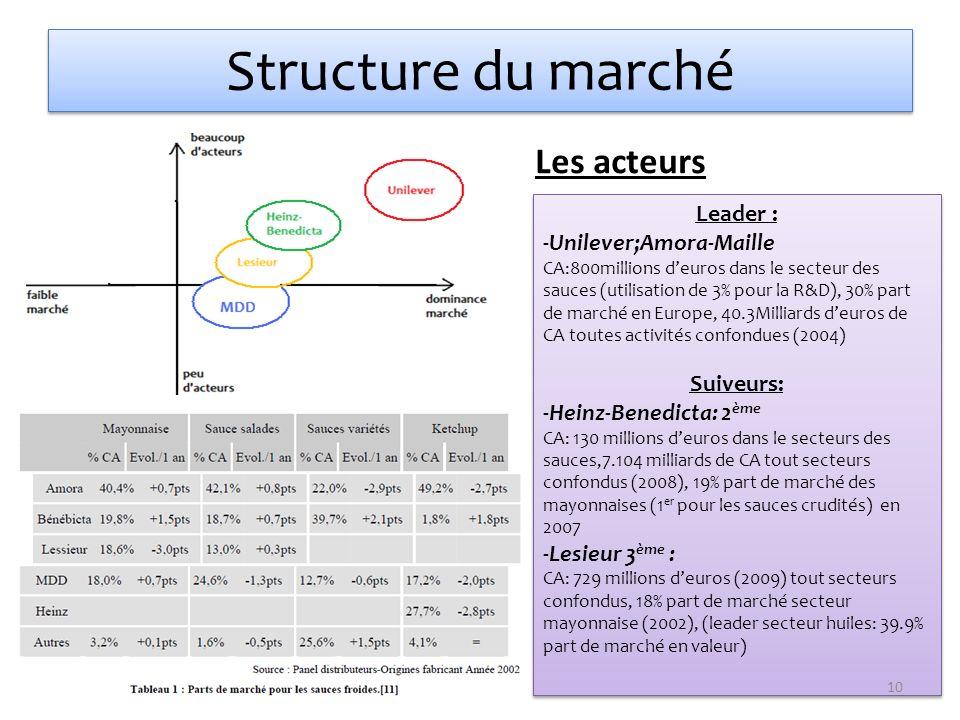 Structure du marché Les acteurs Leader : Unilever;Amora-Maille