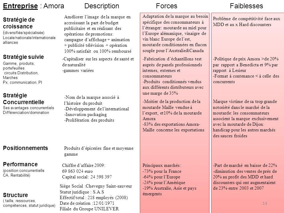 Entreprise : Amora Description Forces Faiblesses