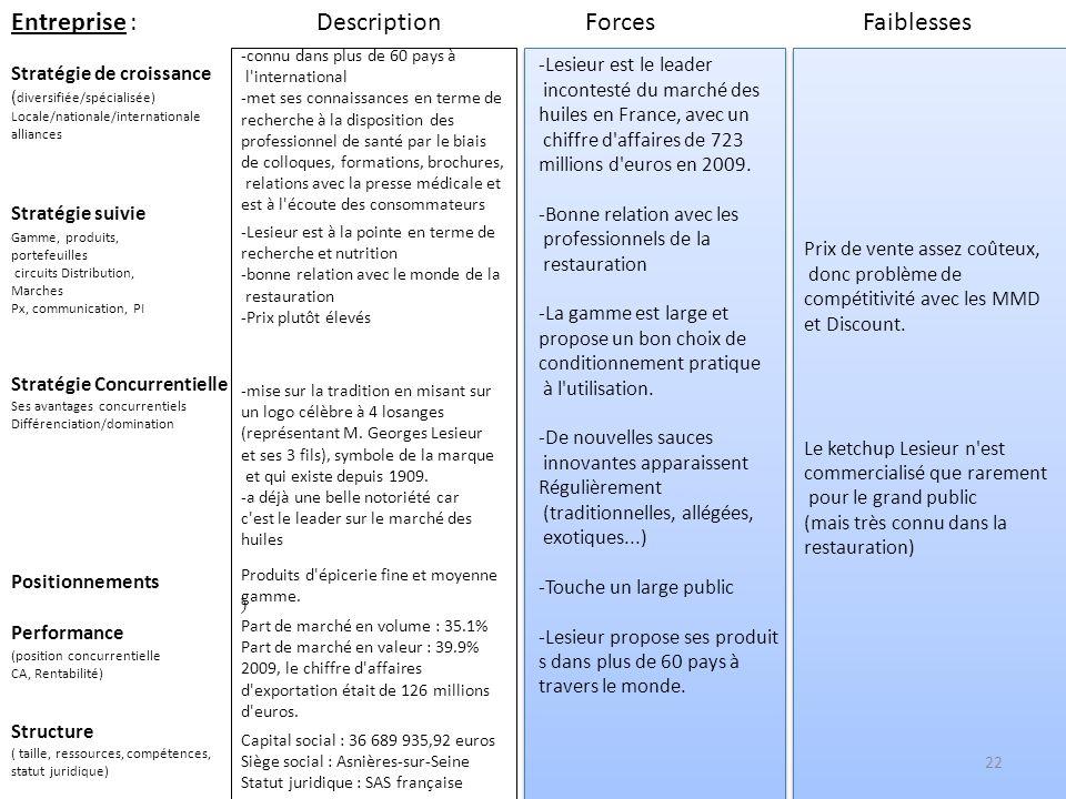 Entreprise : Description Forces Faiblesses -Lesieur est le leader