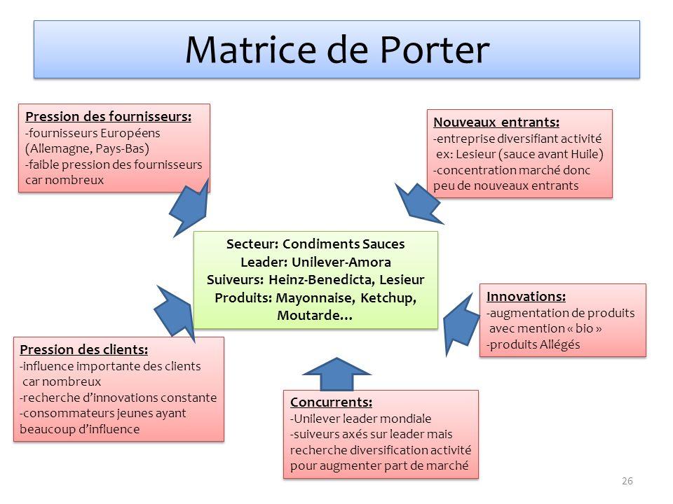 Matrice de Porter Pression des fournisseurs: Nouveaux entrants: