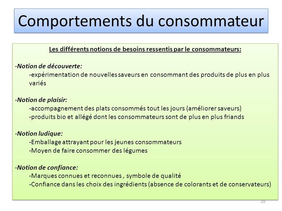 Comportements du consommateur