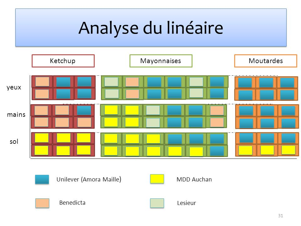 Analyse du linéaire Ketchup Mayonnaises Moutardes yeux mains sol