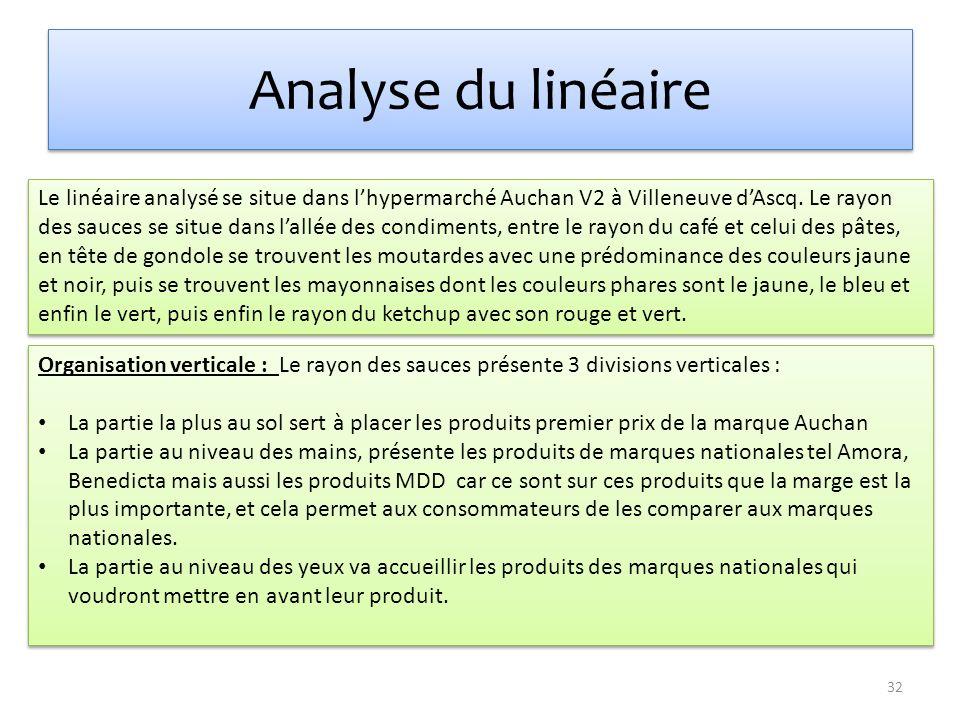 Analyse du linéaire