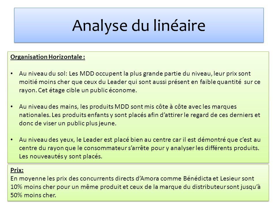 Analyse du linéaire Organisation Horizontale :