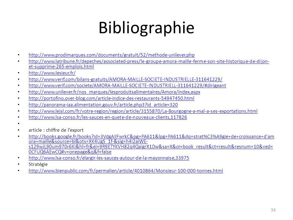 Bibliographie http://www.prodimarques.com/documents/gratuit/52/methode-unilever.php.