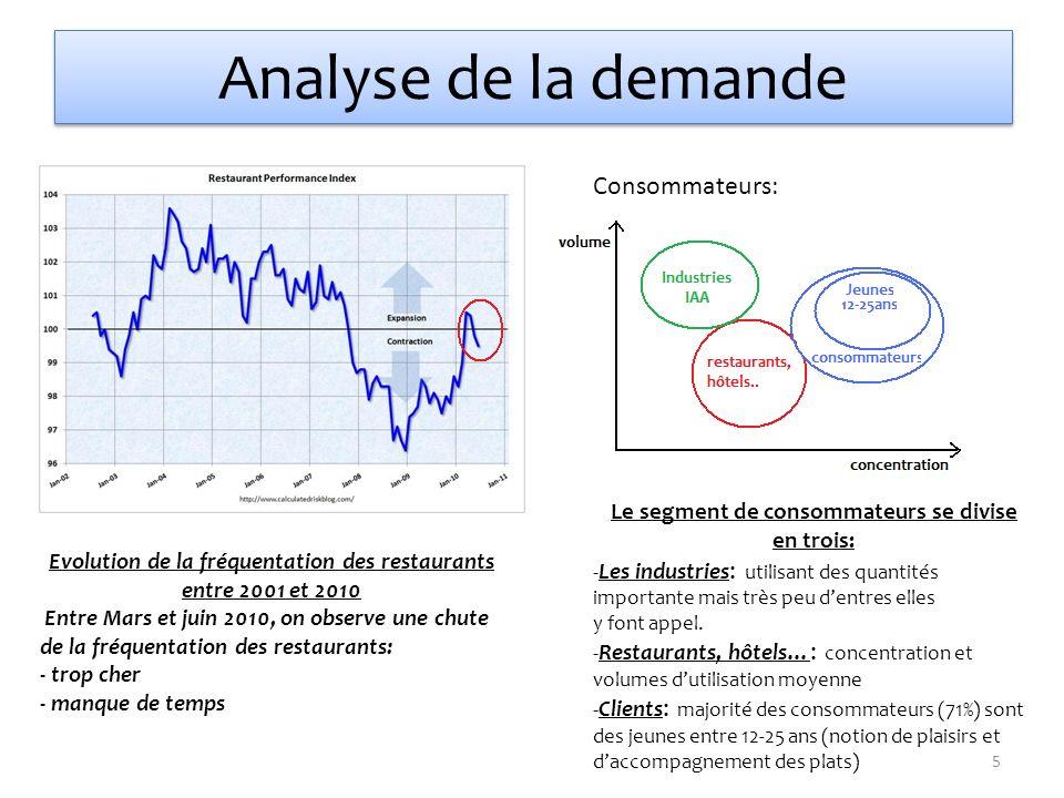 Analyse de la demande Consommateurs: