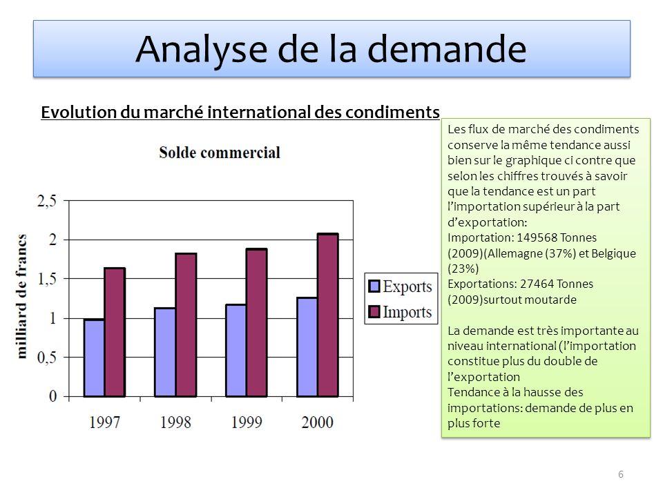 Analyse de la demande Evolution du marché international des condiments