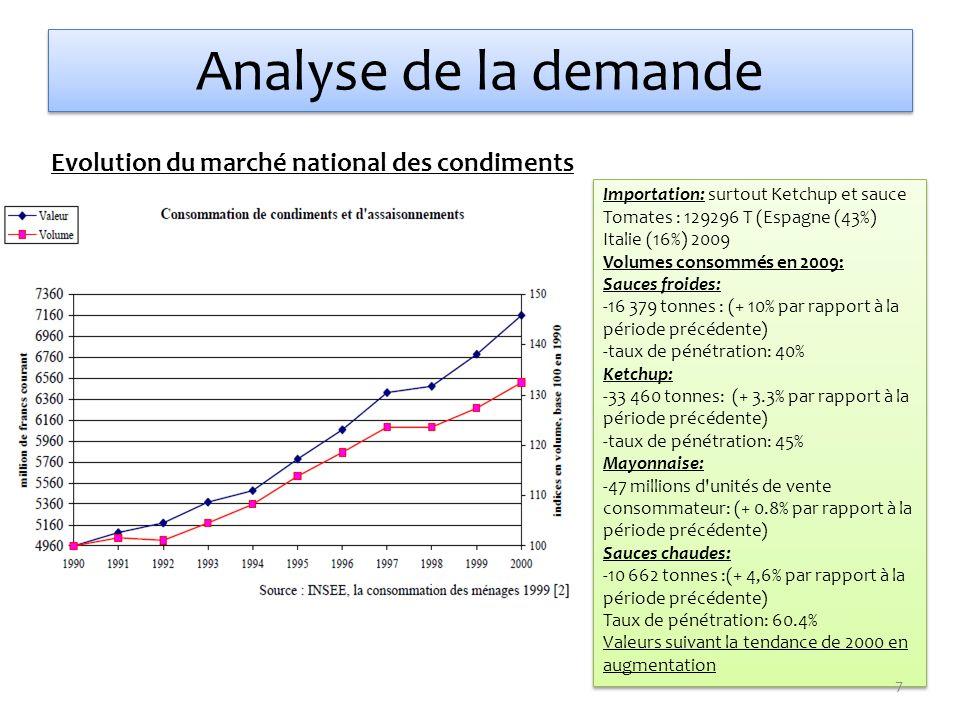 Analyse de la demande Evolution du marché national des condiments