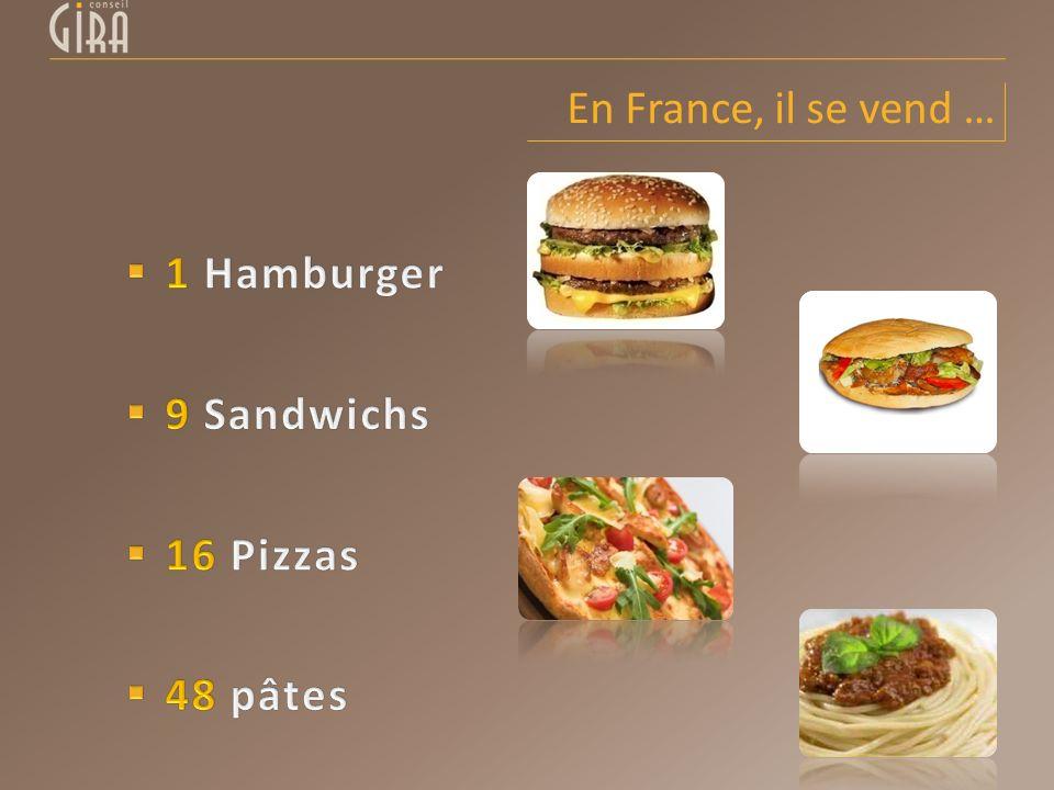 En France, il se vend … 1 Hamburger 9 Sandwichs 16 Pizzas 48 pâtes