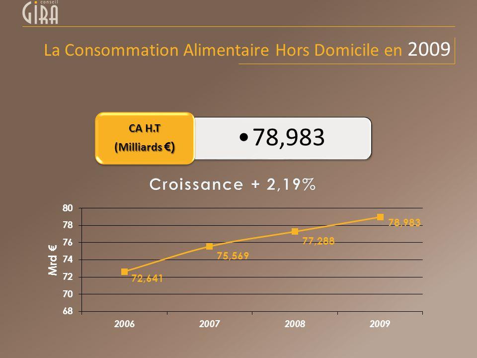 La Consommation Alimentaire Hors Domicile en 2009