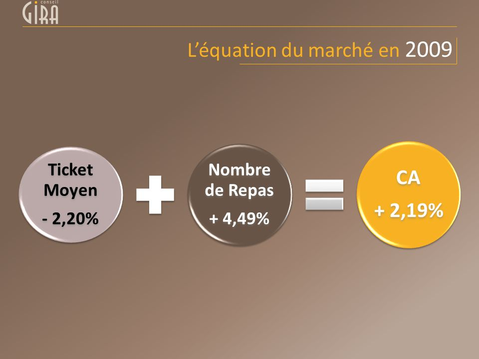 L'équation du marché en 2009
