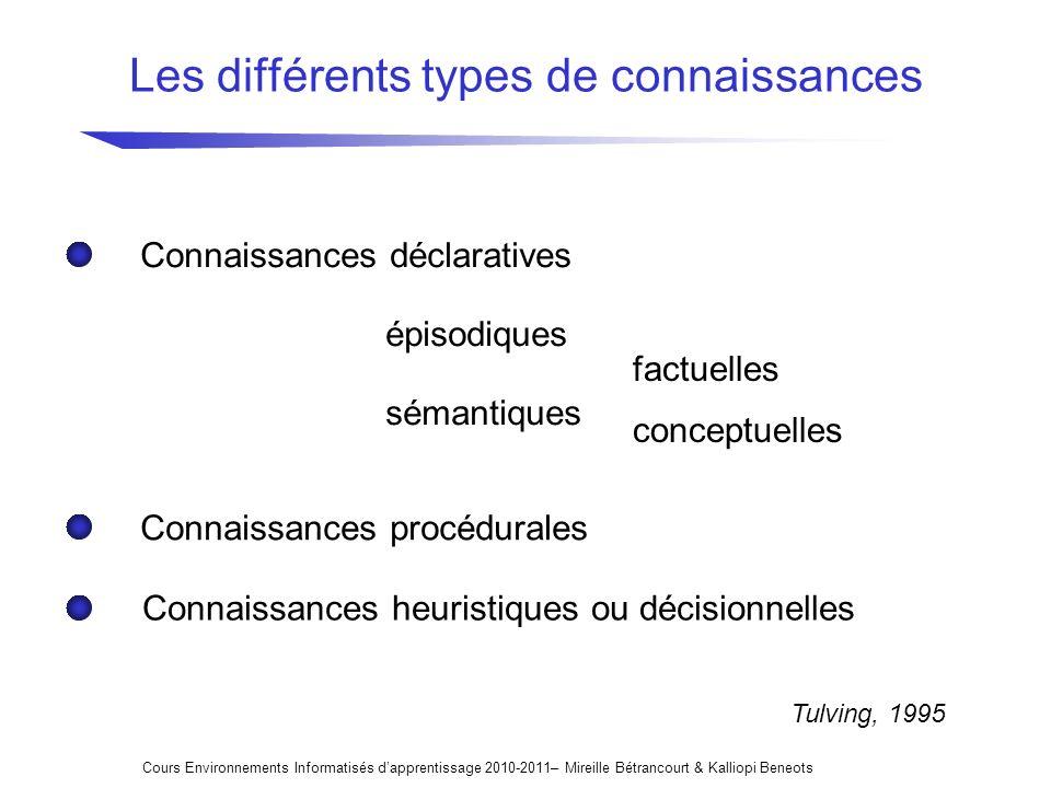 Les différents types de connaissances