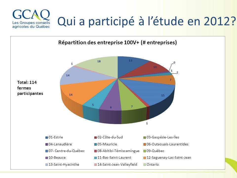 Qui a participé à l'étude en 2012