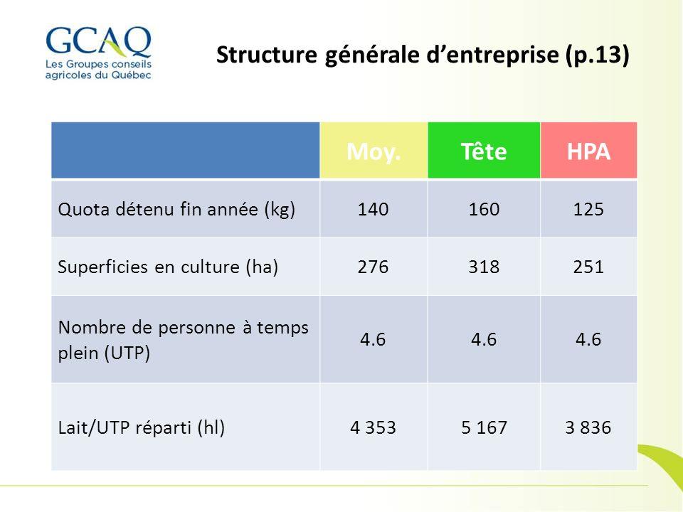 Structure générale d'entreprise (p.13)
