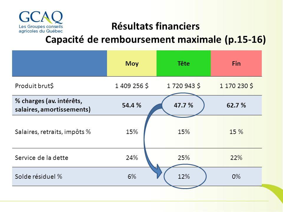 Résultats financiers Capacité de remboursement maximale (p.15-16)