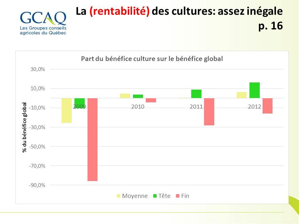 La (rentabilité) des cultures: assez inégale p. 16