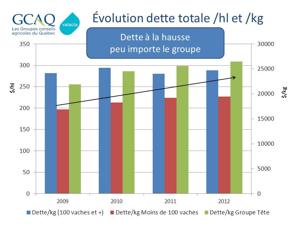 Évolution dette totale /hl et /kg