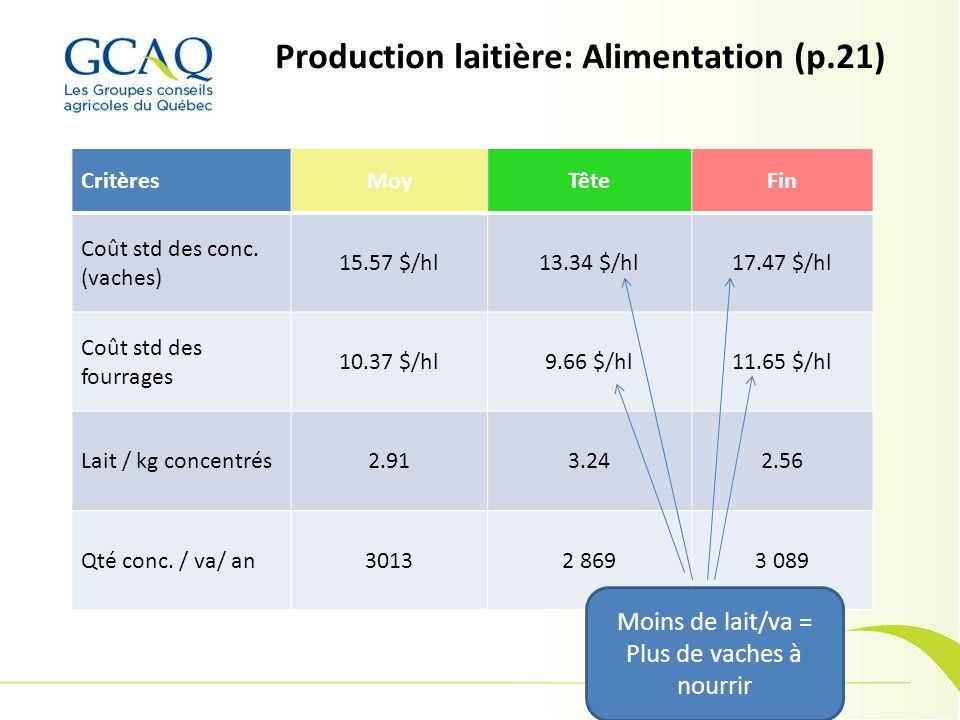 Production laitière: Alimentation (p.21)