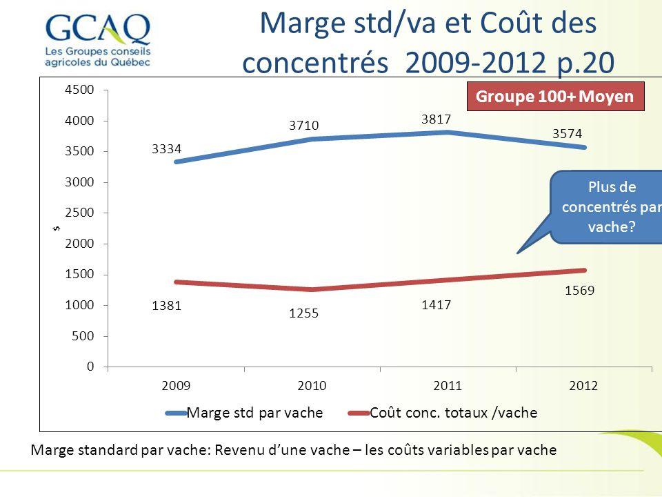 Marge std/va et Coût des concentrés 2009-2012 p.20