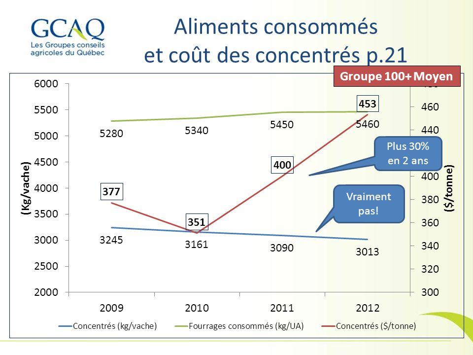 Aliments consommés et coût des concentrés p.21